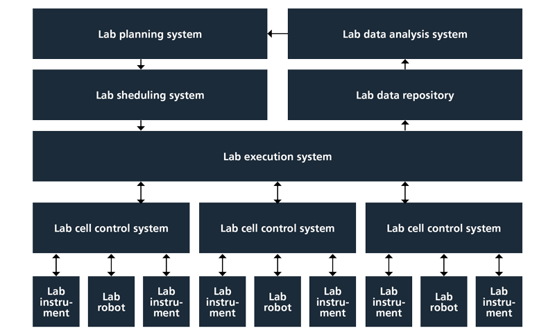 Figure 1. Architecture for highly automated and integrated lab operation