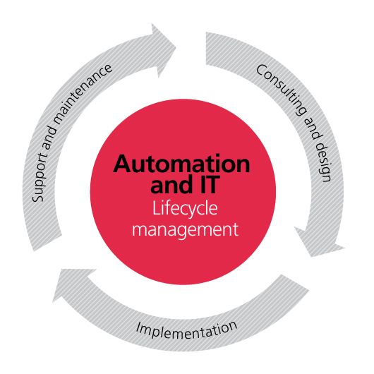 NNE provides lifecycle management support within pharma automation and IT