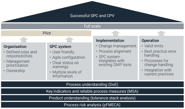 Figure 2 – The building blocks and necessary elements in successful implementation of SPC and CPV